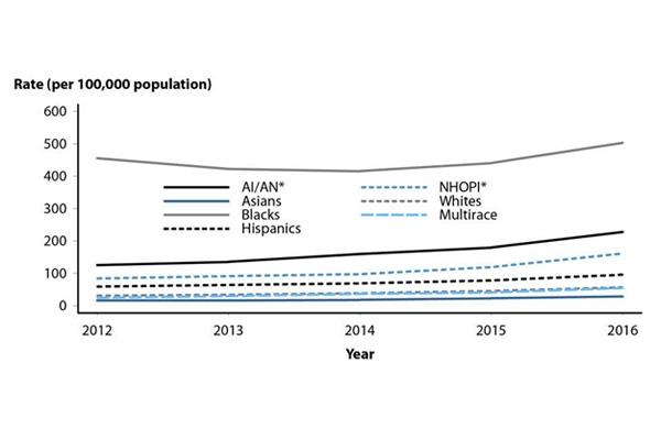 Tỉ lệ mắc bệnh lậu theo chủng tộc tại Hoa Kỳ giai đoạn 2012-2016.