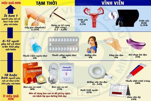 Hiệu quả của các phương pháp tránh thai hiện nay
